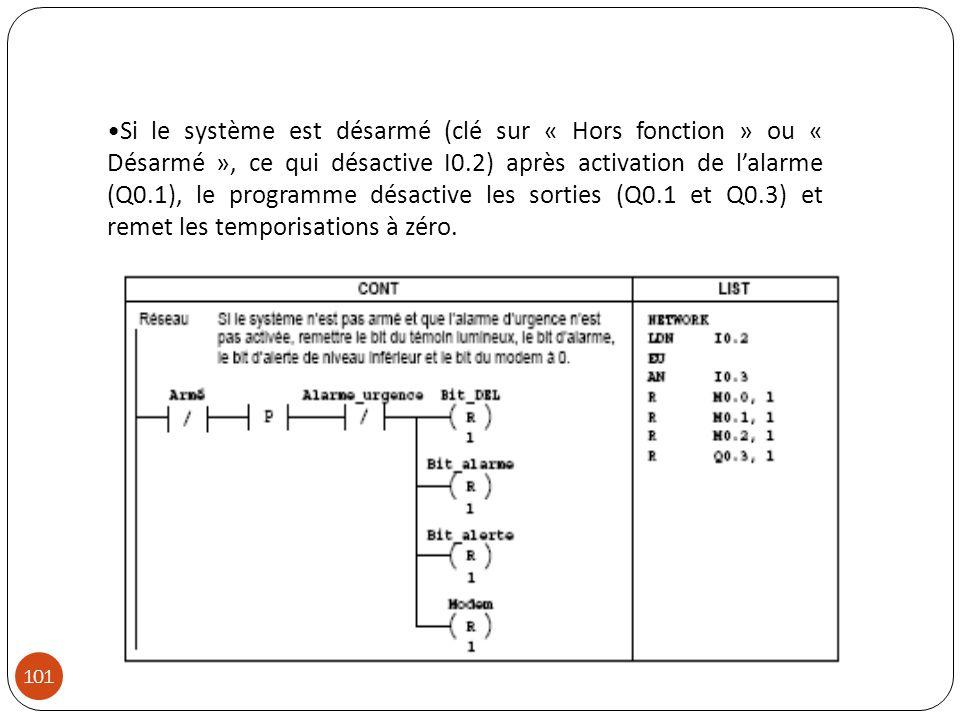 Si le système est désarmé (clé sur « Hors fonction » ou « Désarmé », ce qui désactive I0.2) après activation de l'alarme (Q0.1), le programme désactive les sorties (Q0.1 et Q0.3) et remet les temporisations à zéro.