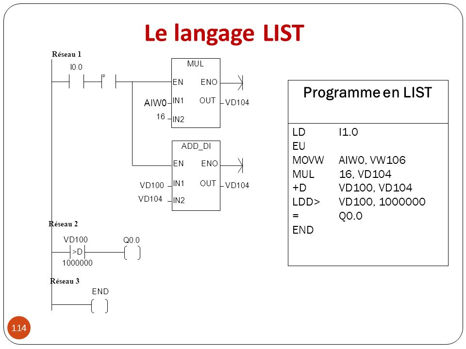 Le langage LIST Programme en LIST LD I1.0 EU MOVW AIW0, VW106