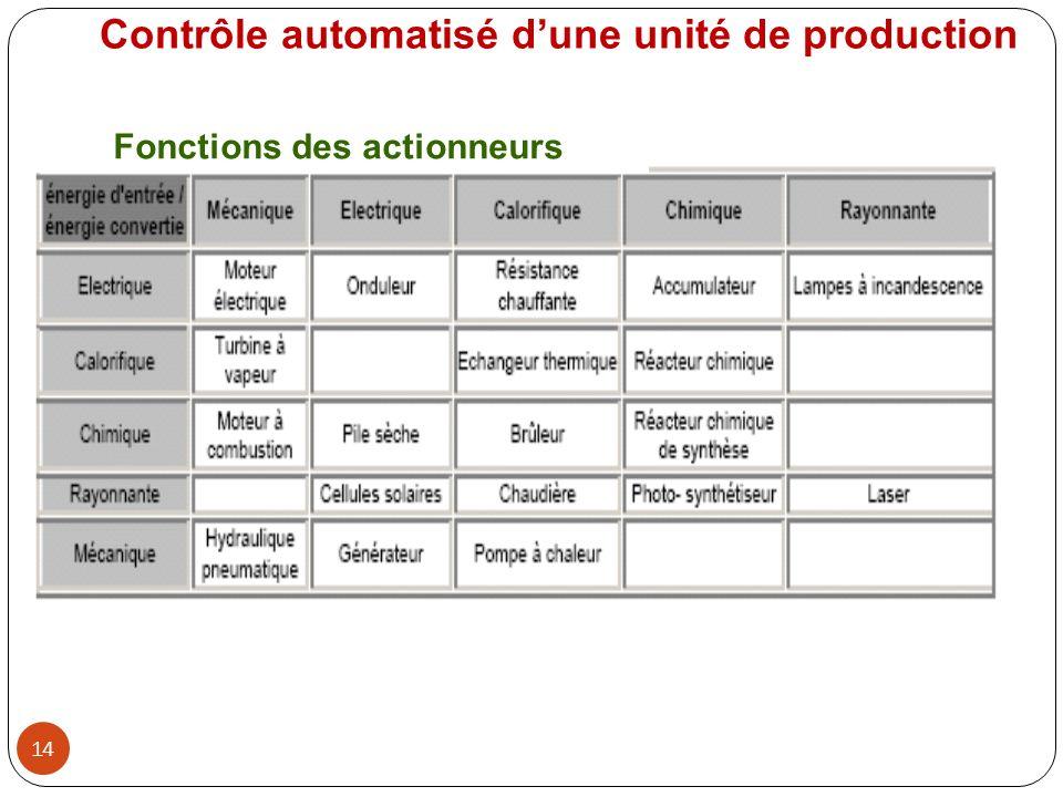 Contrôle automatisé d'une unité de production