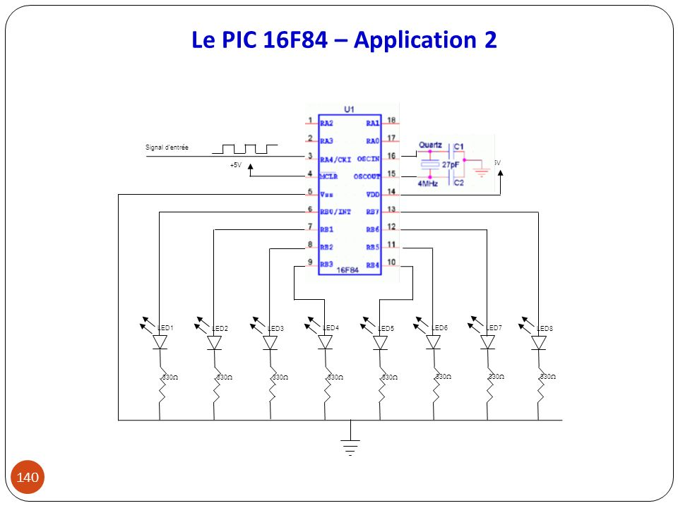 Le PIC 16F84 – Application 2 LED3 LED2 LED5 LED6 LED7 LED8 LED4 LED1