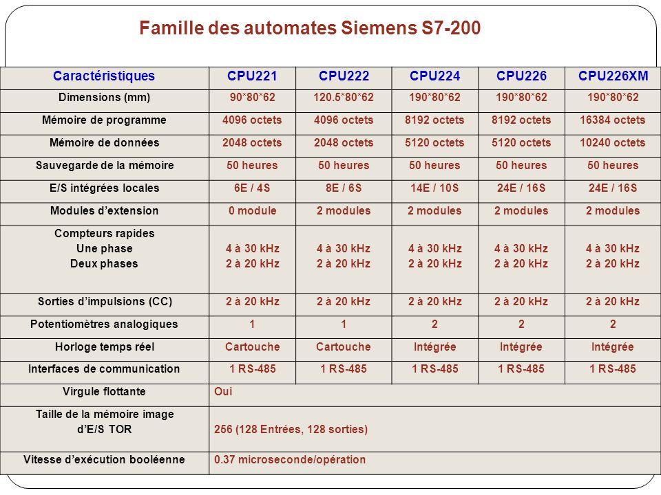 Famille des automates Siemens S7-200