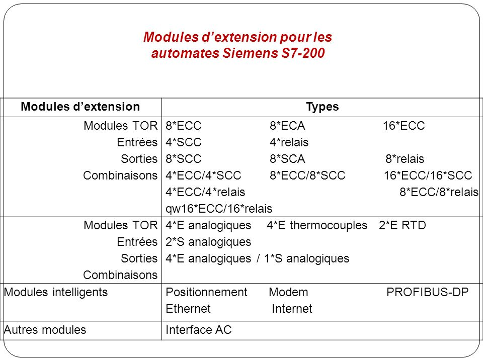 Modules d'extension pour les automates Siemens S7-200