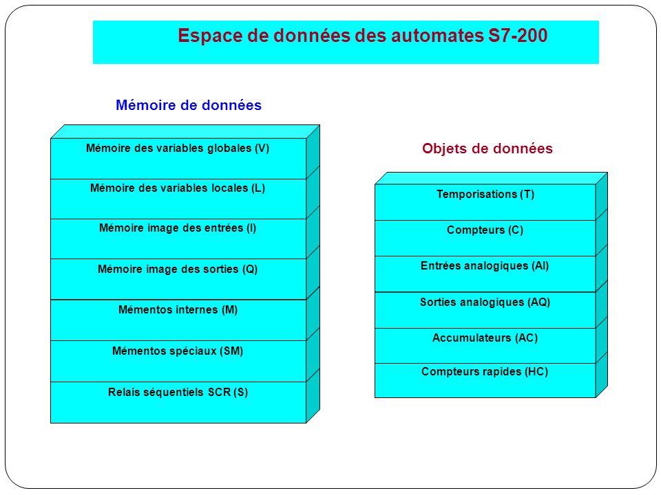 Espace de données des automates S7-200