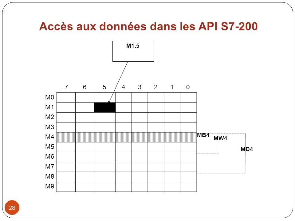 Accès aux données dans les API S7-200