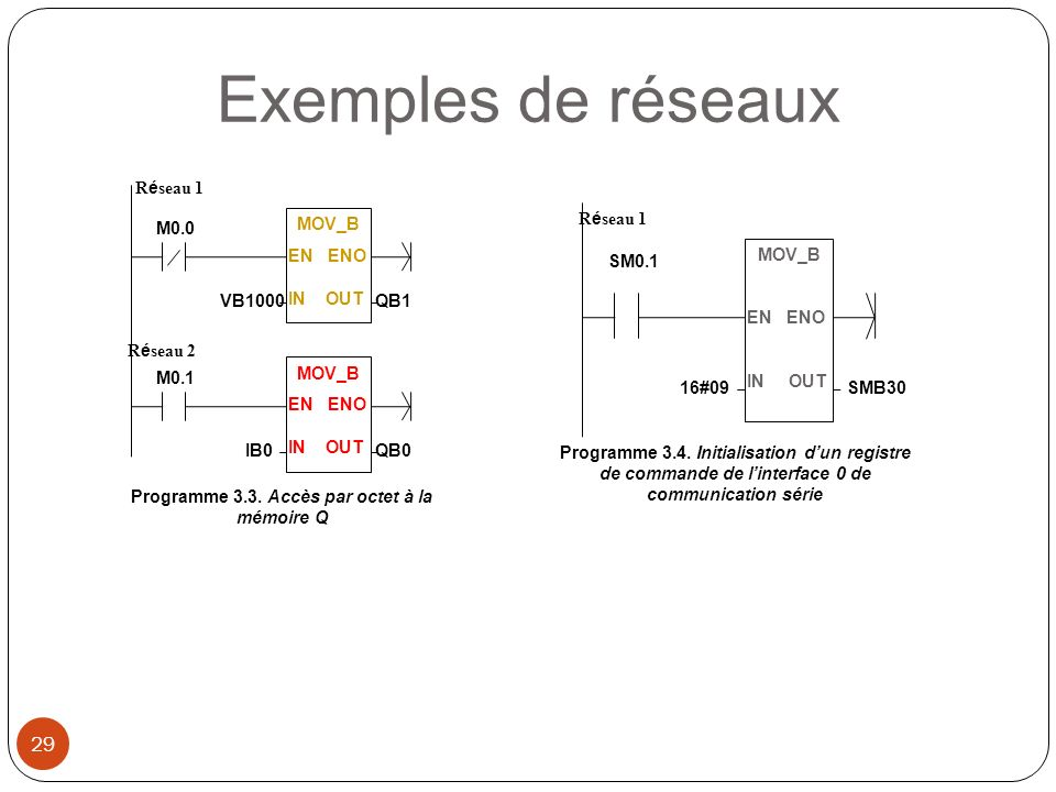 Programme 3.3. Accès par octet à la mémoire Q