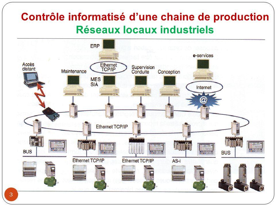 Contrôle informatisé d'une chaine de production