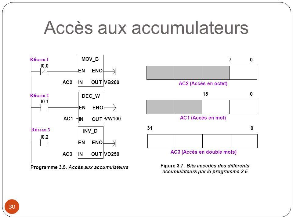 Programme 3.5. Accès aux accumulateurs AC3 (Accès en double mots)