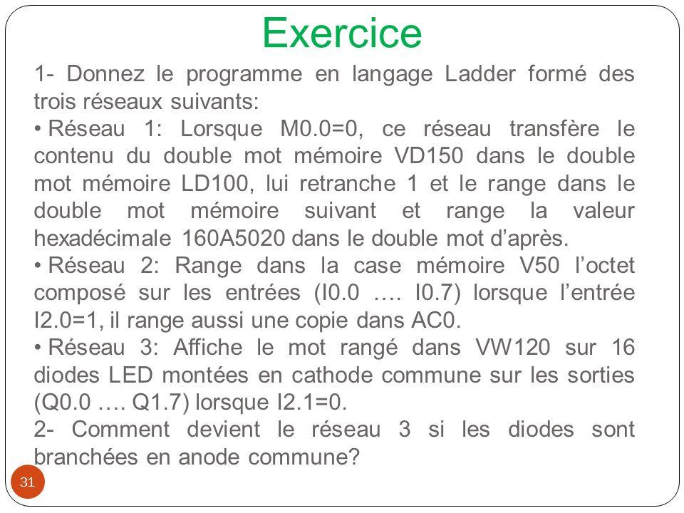 Exercice 1- Donnez le programme en langage Ladder formé des trois réseaux suivants: