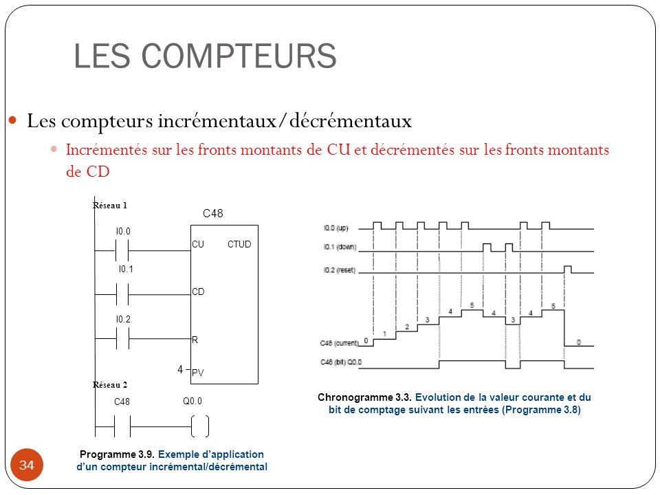 LES COMPTEURS Les compteurs incrémentaux/décrémentaux
