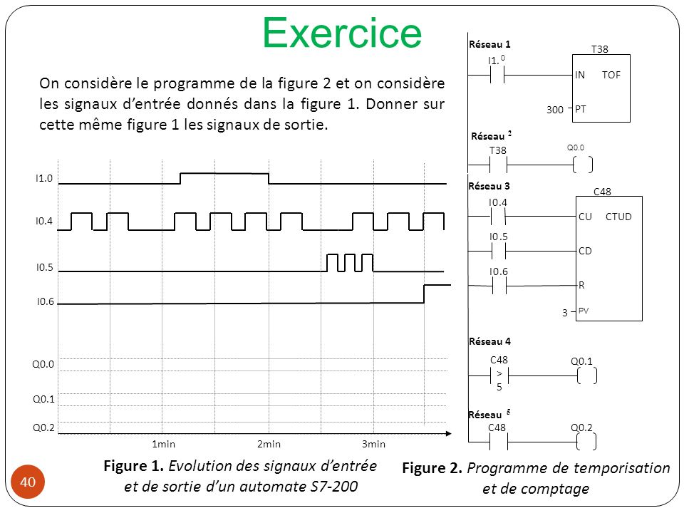 Figure 2. Programme de temporisation