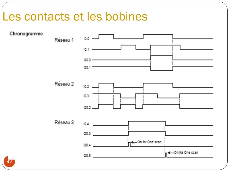 Les contacts et les bobines