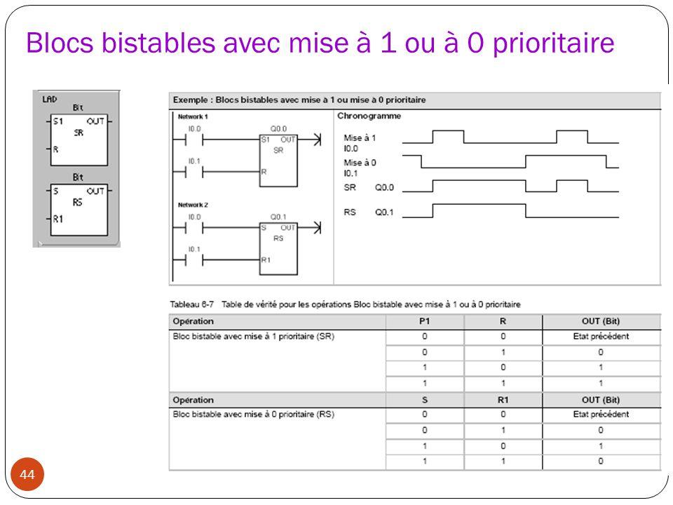 Blocs bistables avec mise à 1 ou à 0 prioritaire