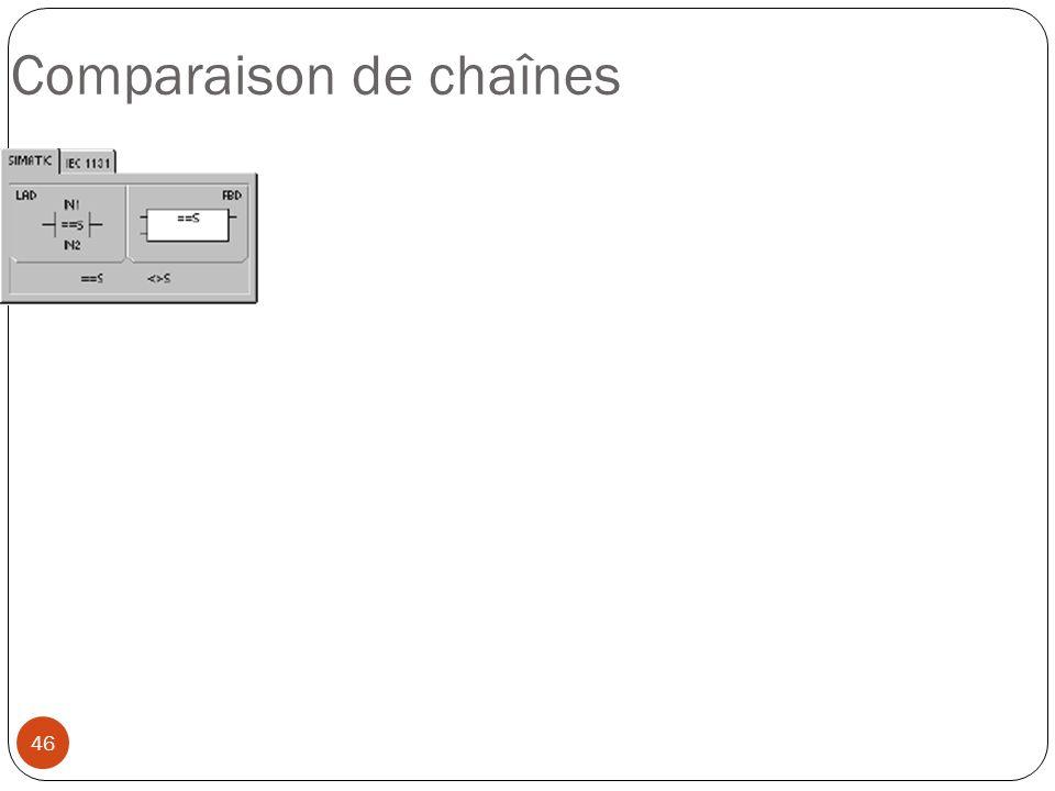 Comparaison de chaînes