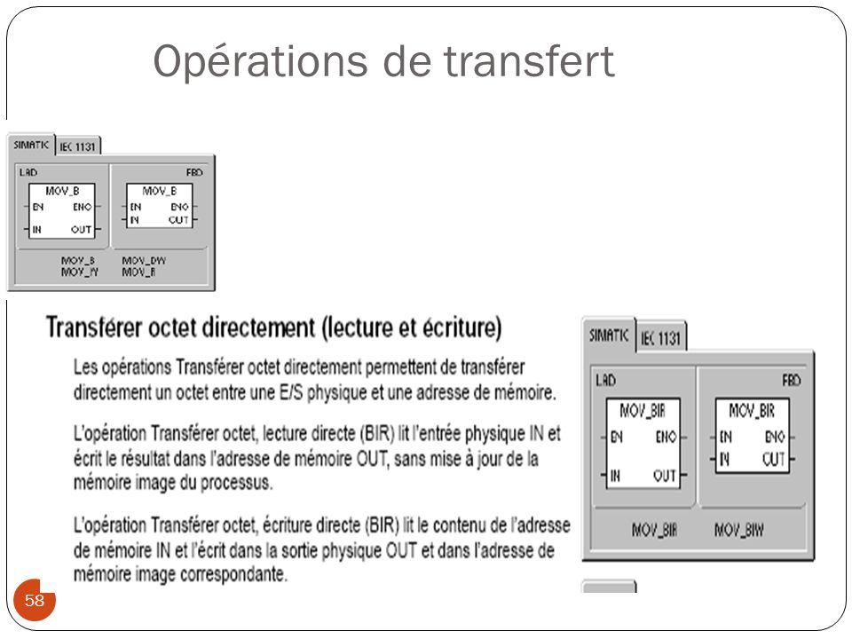 Opérations de transfert