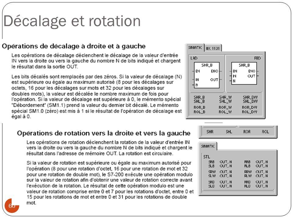 Décalage et rotation