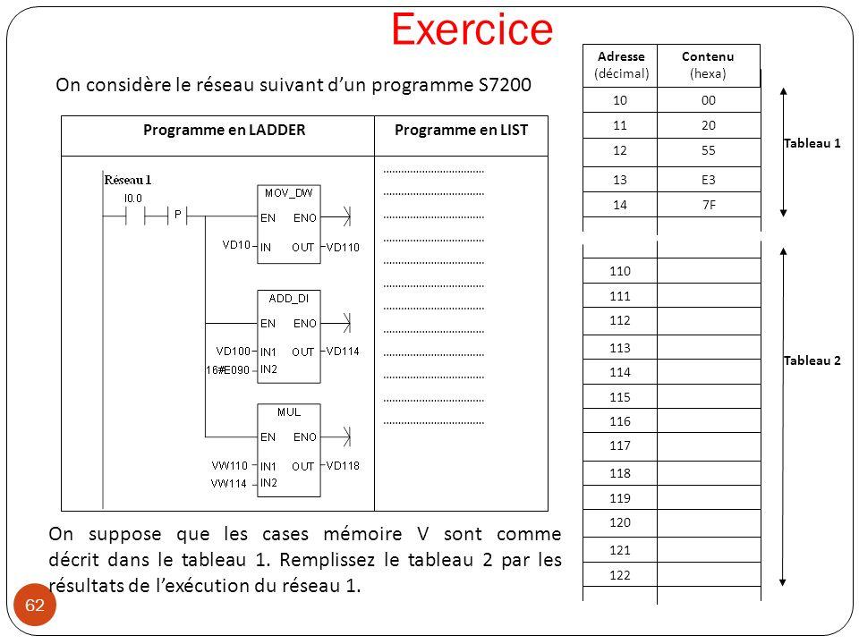 Exercice On considère le réseau suivant d'un programme S7200