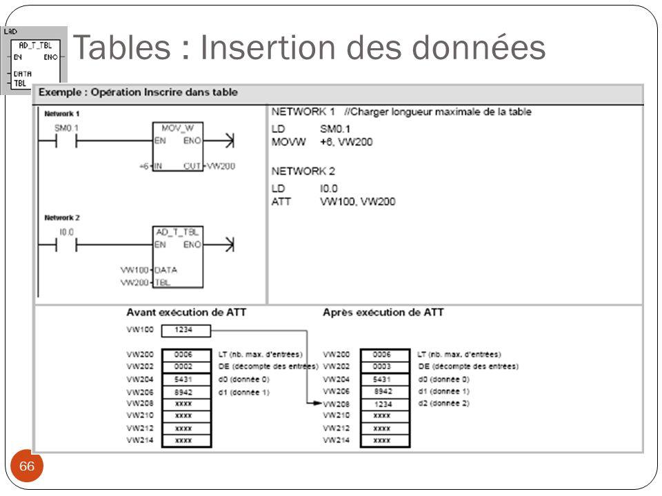 Tables : Insertion des données