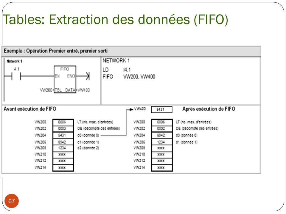 Tables: Extraction des données (FIFO)