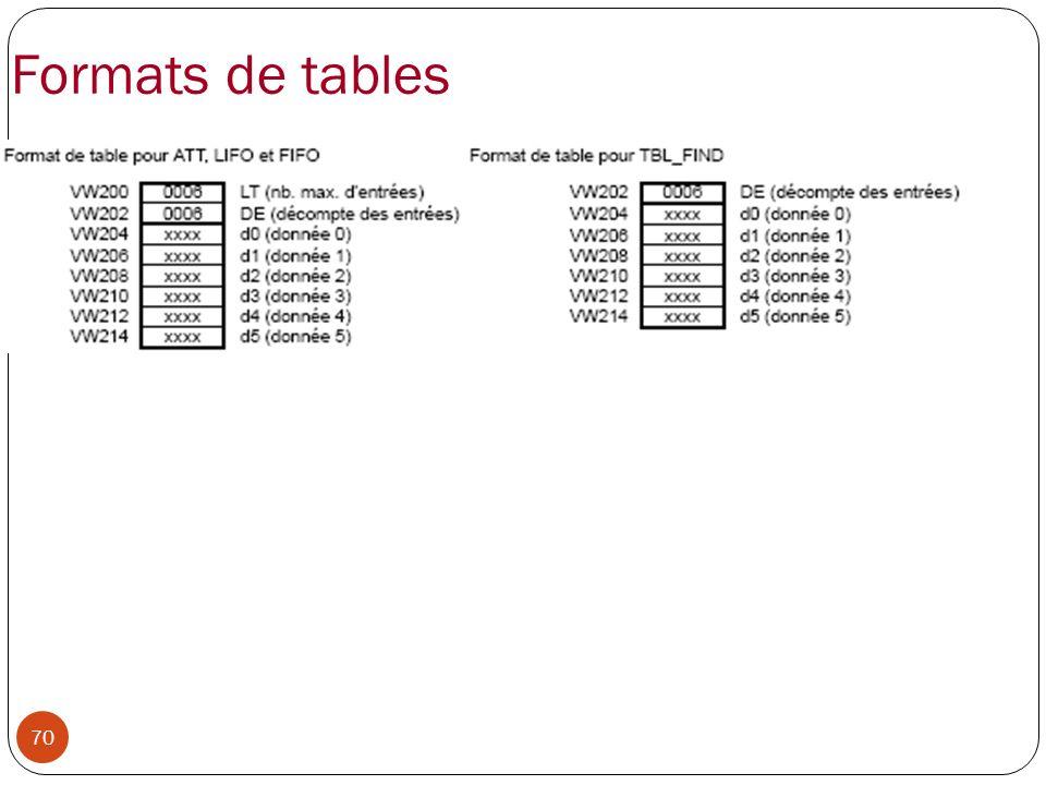 Formats de tables