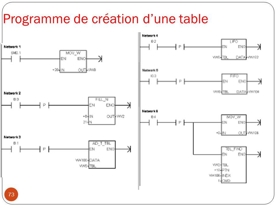 Programme de création d'une table