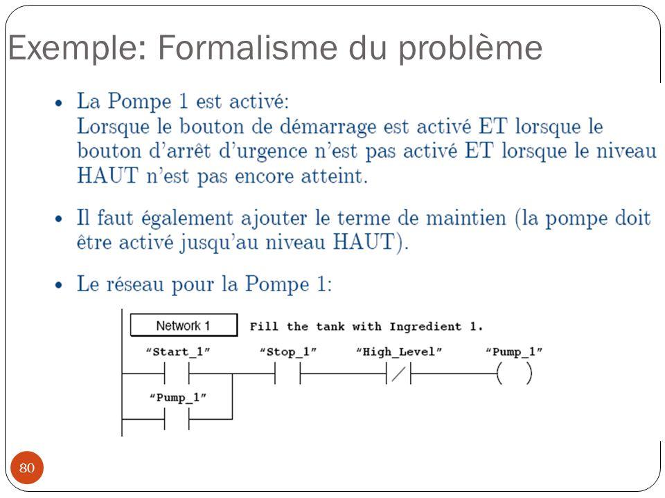 Exemple: Formalisme du problème