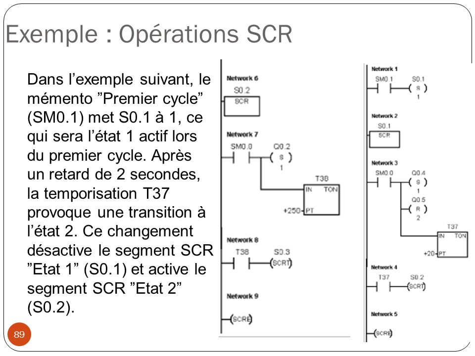 Exemple : Opérations SCR