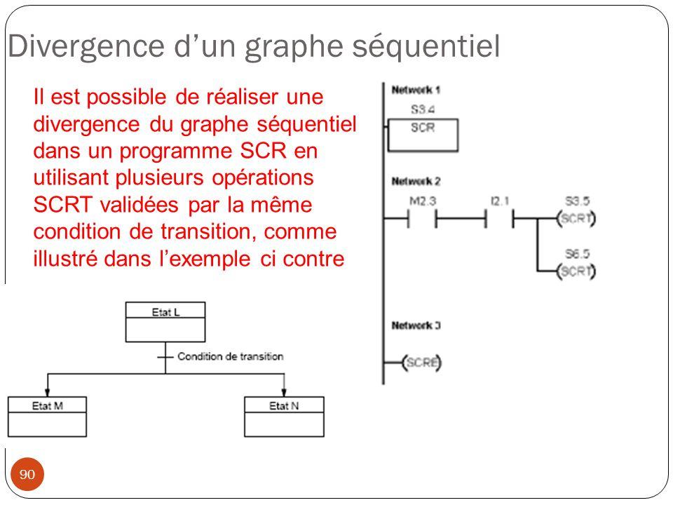 Divergence d'un graphe séquentiel