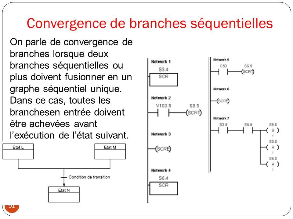 Convergence de branches séquentielles