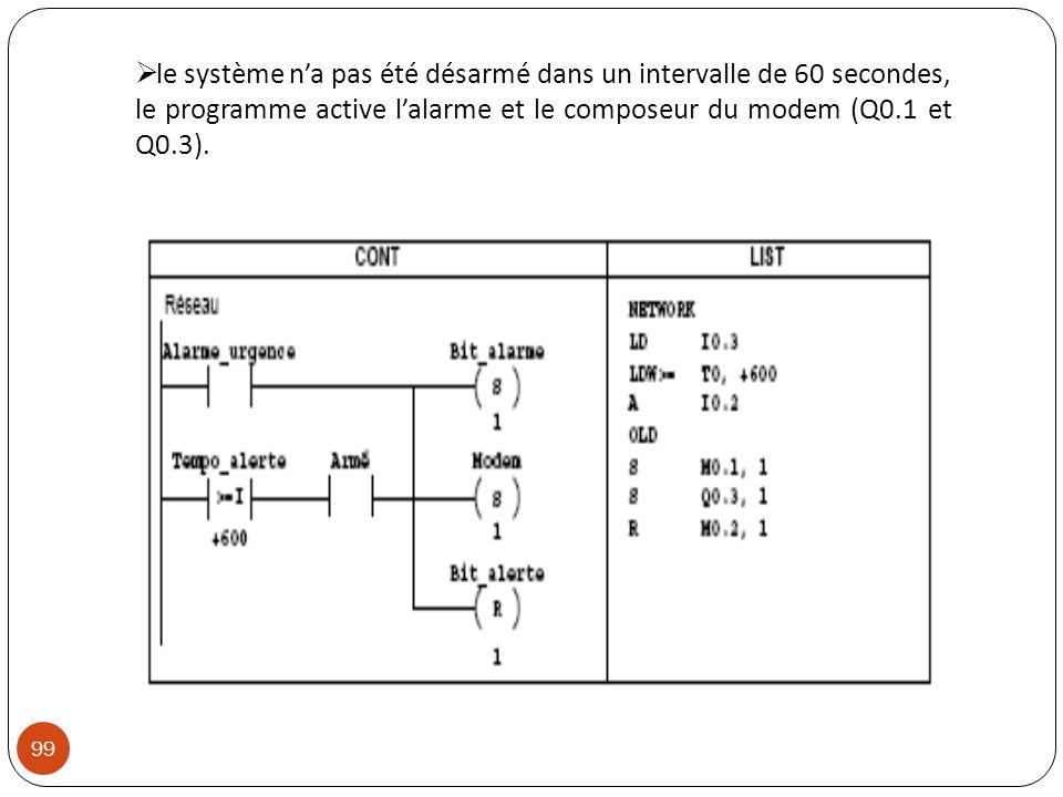 le système n'a pas été désarmé dans un intervalle de 60 secondes, le programme active l'alarme et le composeur du modem (Q0.1 et Q0.3).