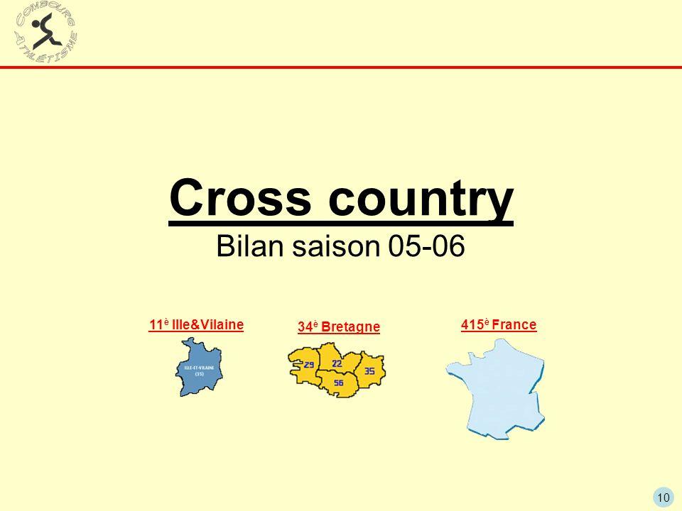 Cross country Bilan saison 05-06
