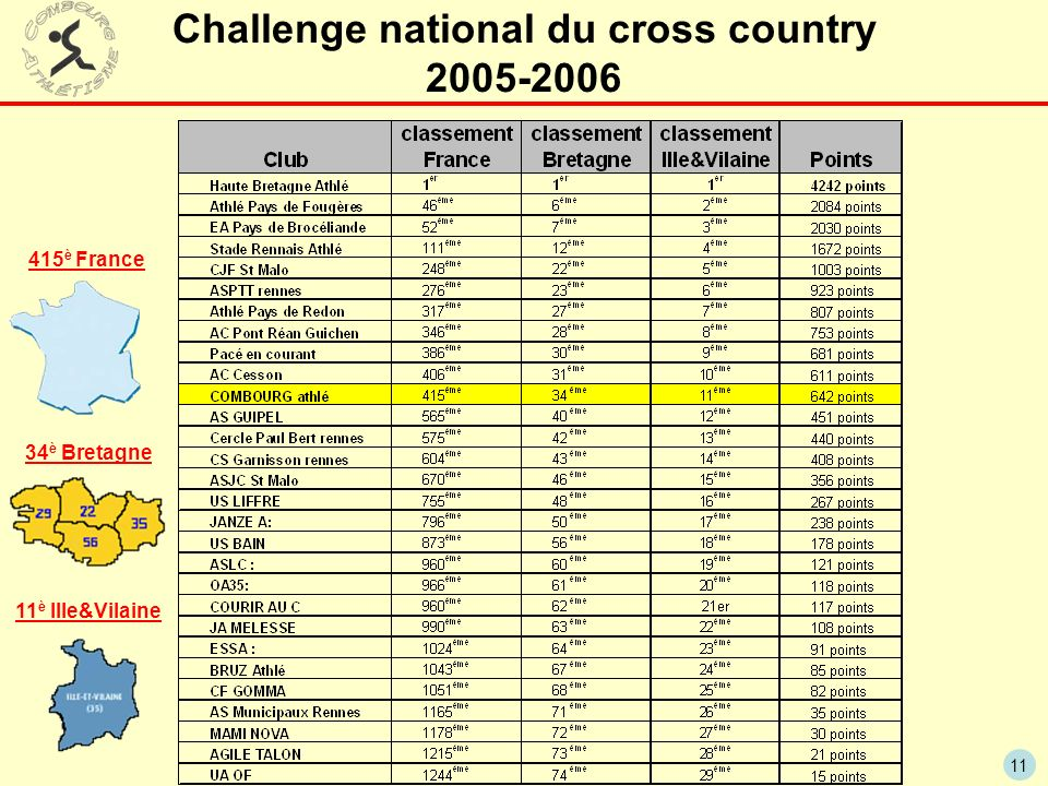 Challenge national du cross country 2005-2006