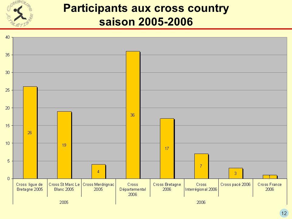 Participants aux cross country saison 2005-2006