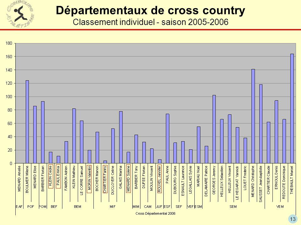 Départementaux de cross country Classement individuel - saison 2005-2006