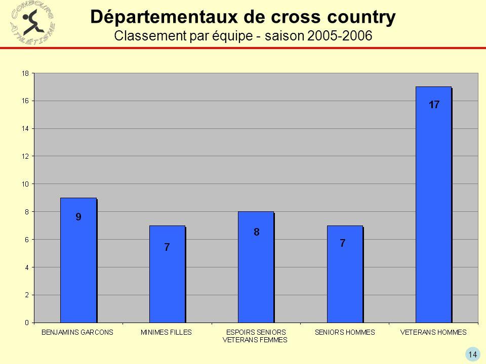 Départementaux de cross country Classement par équipe - saison 2005-2006