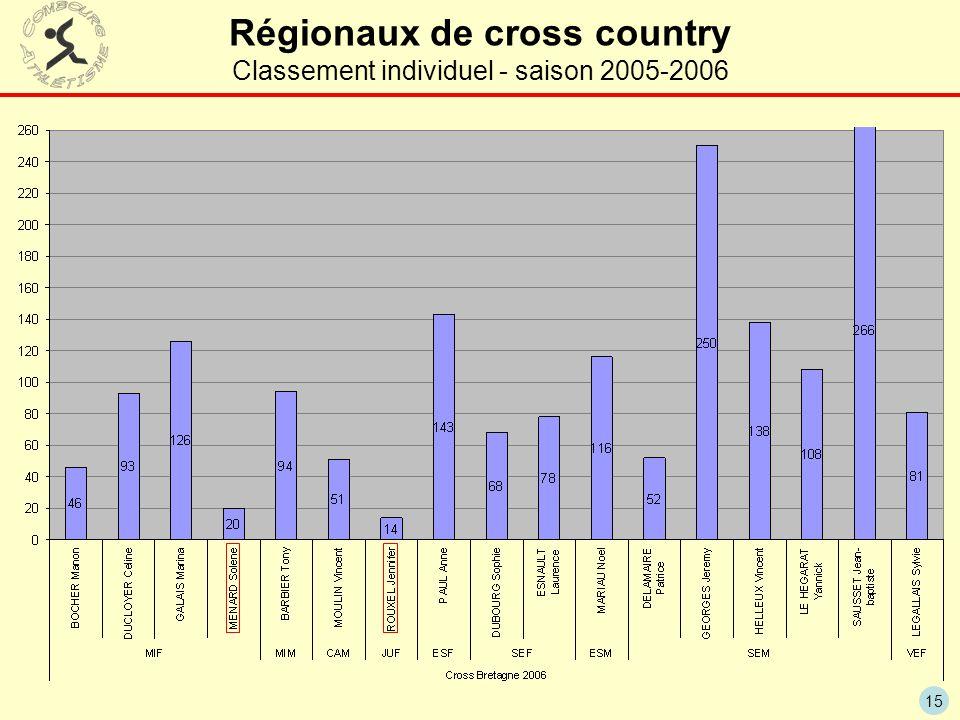 Régionaux de cross country Classement individuel - saison 2005-2006