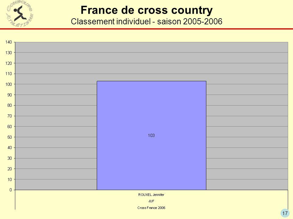 France de cross country Classement individuel - saison 2005-2006