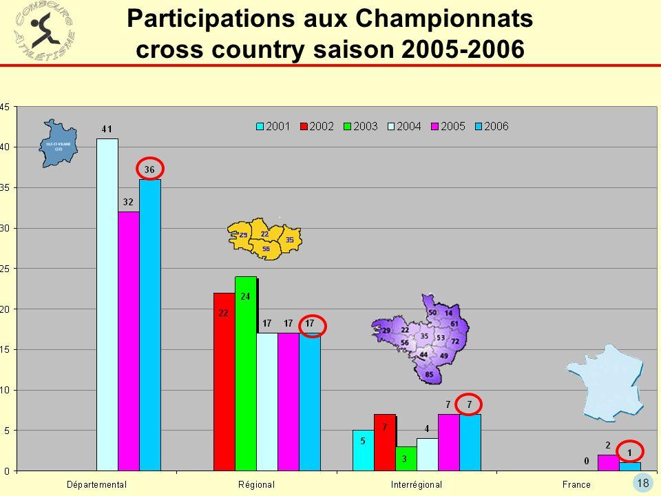 Participations aux Championnats cross country saison 2005-2006