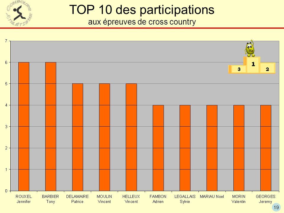 TOP 10 des participations aux épreuves de cross country