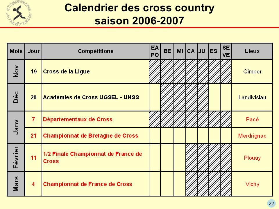 Calendrier des cross country saison 2006-2007