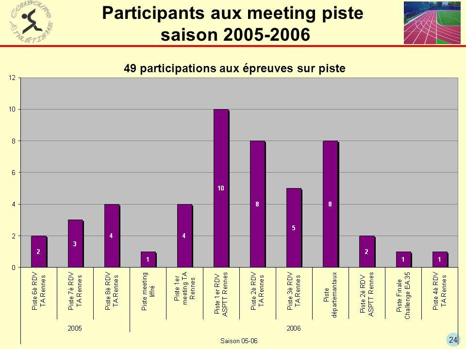 Participants aux meeting piste saison 2005-2006