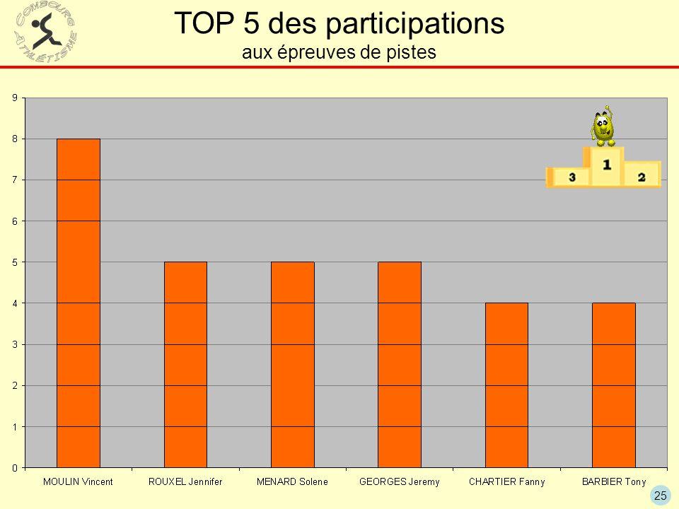 TOP 5 des participations aux épreuves de pistes
