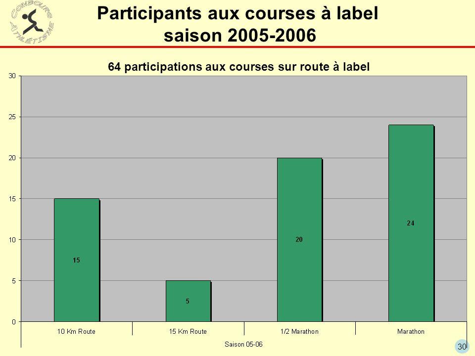 Participants aux courses à label saison 2005-2006