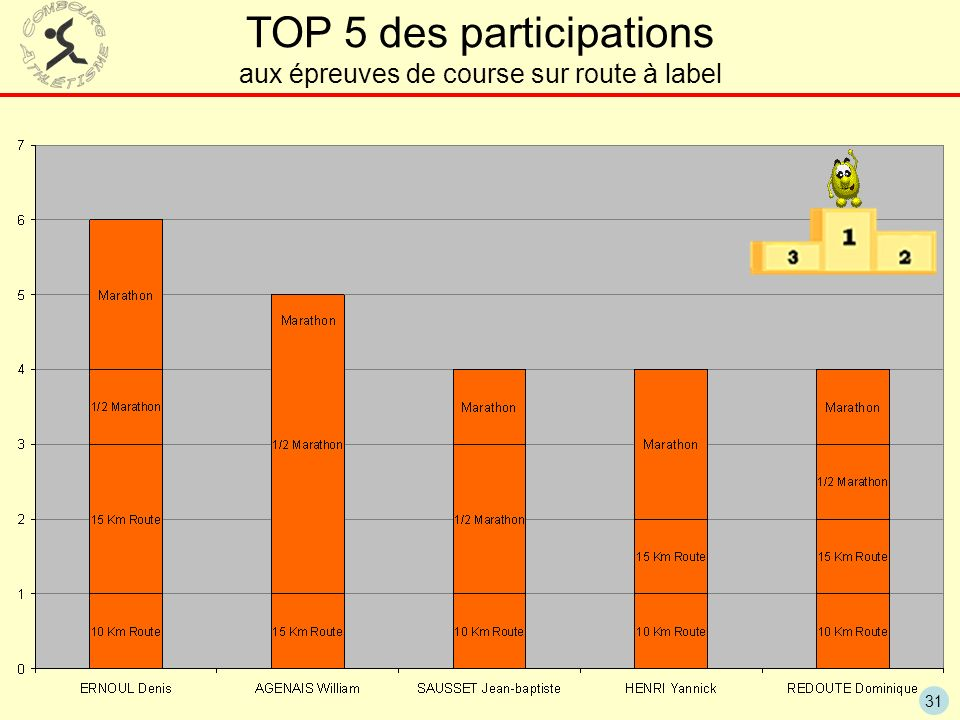 TOP 5 des participations aux épreuves de course sur route à label