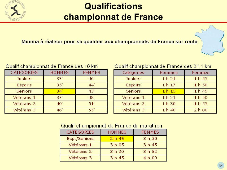 Qualifications championnat de France