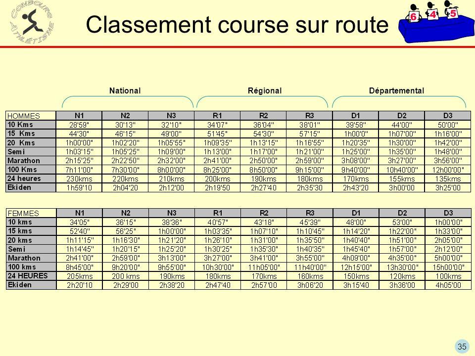 Classement course sur route