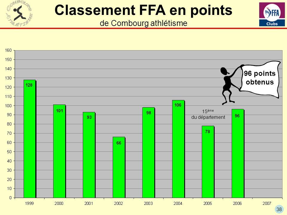 Classement FFA en points de Combourg athlétisme
