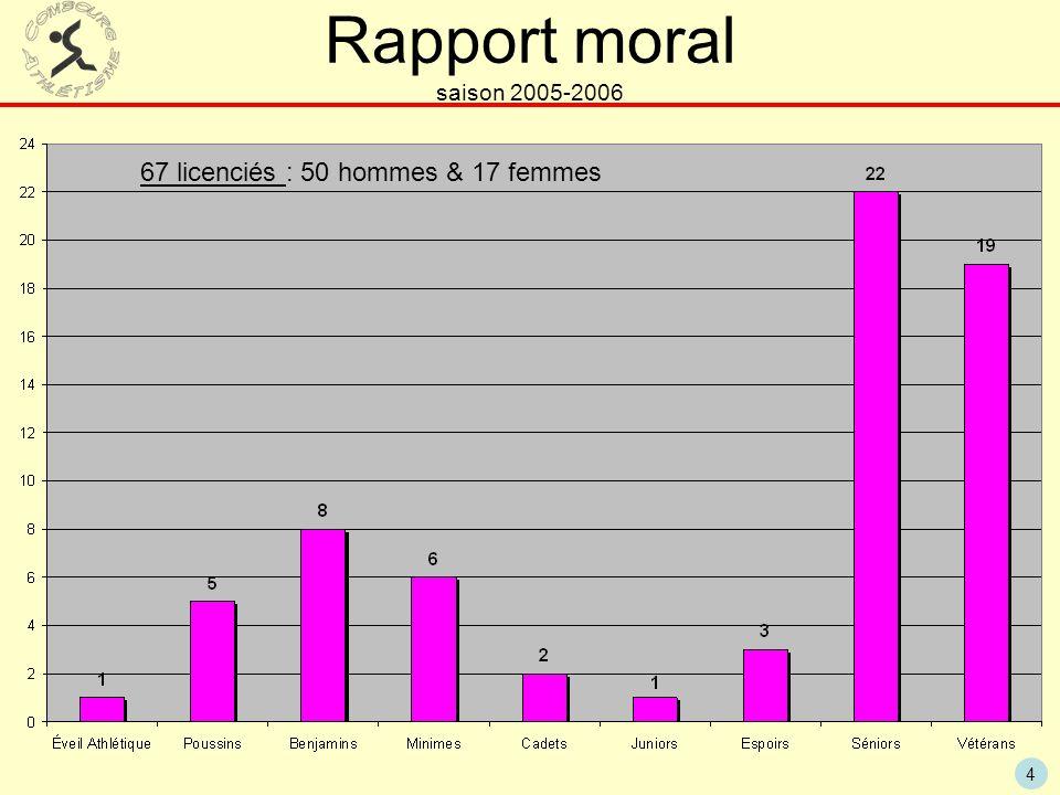 Rapport moral saison 2005-2006 67 licenciés : 50 hommes & 17 femmes