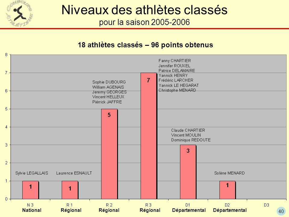 18 athlètes classés – 96 points obtenus