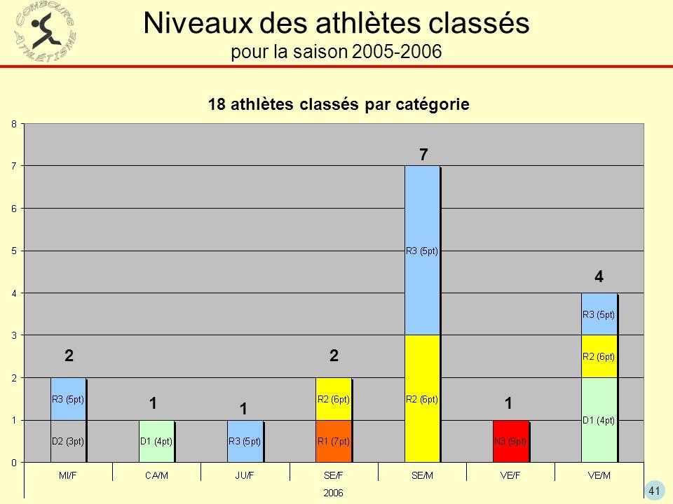 18 athlètes classés par catégorie