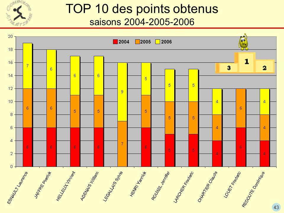 TOP 10 des points obtenus saisons 2004-2005-2006